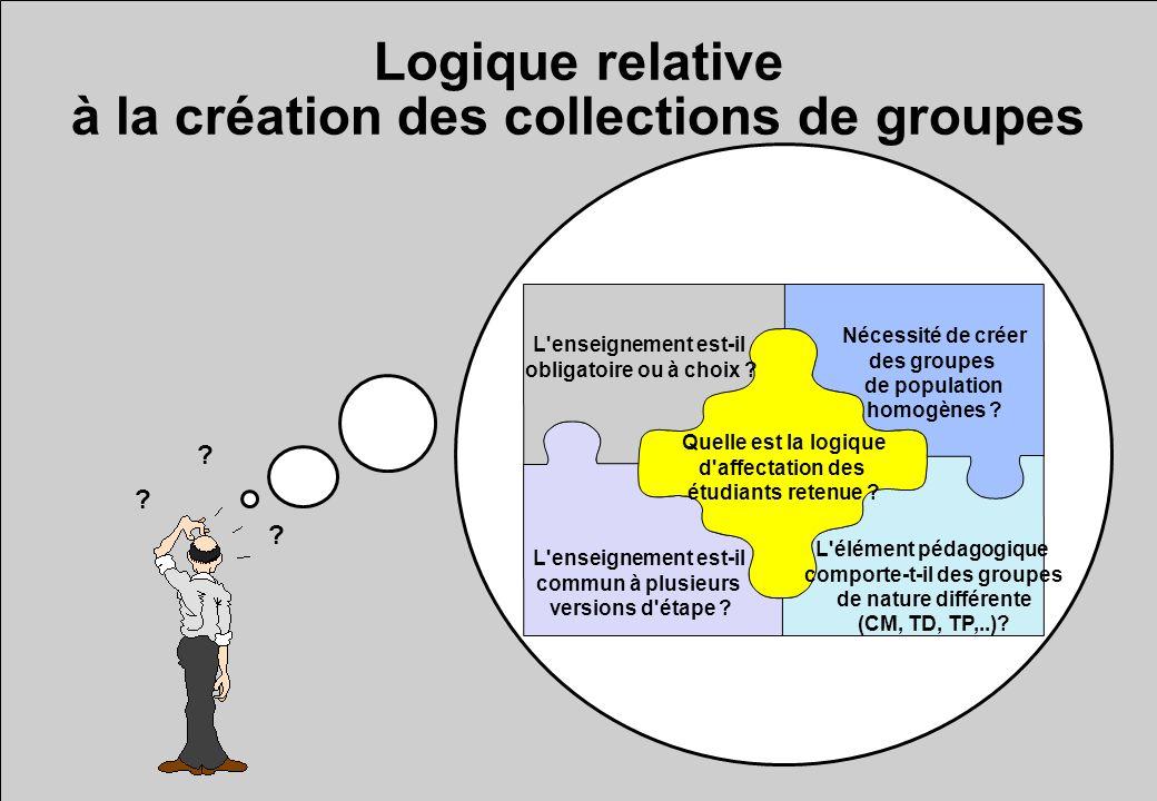Logique relative à la création des collections de groupes L enseignement est-il obligatoire ou à choix .