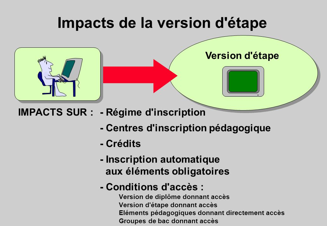Impacts de la version d'étape Version d'étape IMPACTS SUR :- Régime d'inscription - Centres d'inscription pédagogique - Crédits - Inscription automati