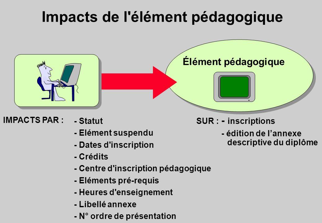 Impacts de l'élément pédagogique Élément pédagogique IMPACTS PAR : - Statut - Elément suspendu - Dates d'inscription - Crédits - Centre d'inscription
