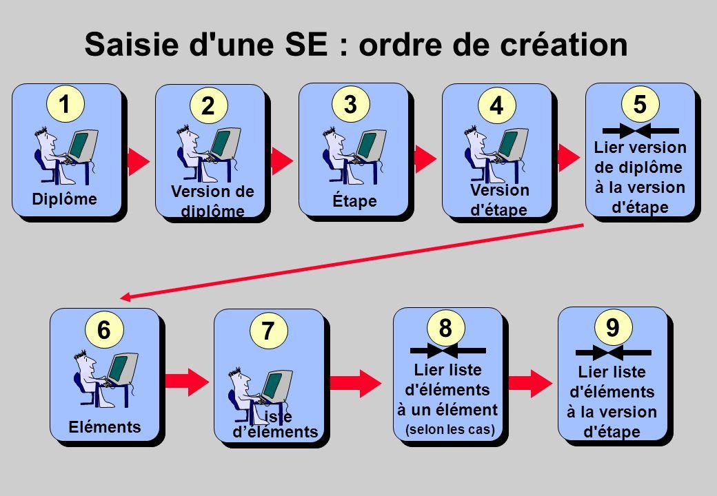 Saisie d'une SE : ordre de création Diplôme 1 Lier liste d'éléments à la version d'étape 9 2 Version de diplôme Étape 3 Version d'étape 4 Eléments 6 8
