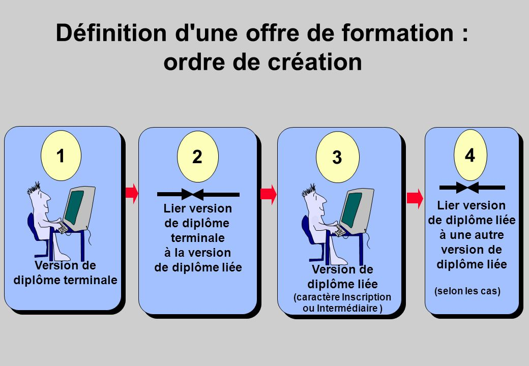 Définition d'une offre de formation : ordre de création 1 Version de diplôme terminale Lier version de diplôme terminale à la version de diplôme liée