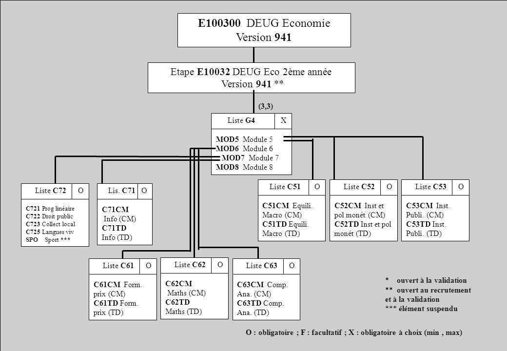 E100300 DEUG Economie Version 941 Etape E10032 DEUG Eco 2ème année Version 941 ** Liste G4 X MOD5 Module 5 MOD6 Module 6 MOD7 Module 7 MOD8 Module 8 O