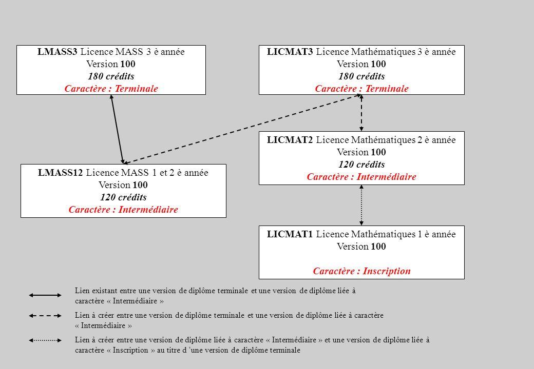 LMASS12 Licence MASS 1 et 2 è année Version 100 120 crédits Caractère : Intermédiaire LICMAT3 Licence Mathématiques 3 è année Version 100 180 crédits