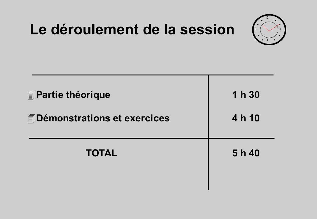 Le déroulement de la session 4Partie théorique1 h 30 4Démonstrations et exercices4 h 10 TOTAL5 h 40 12 6 3 9