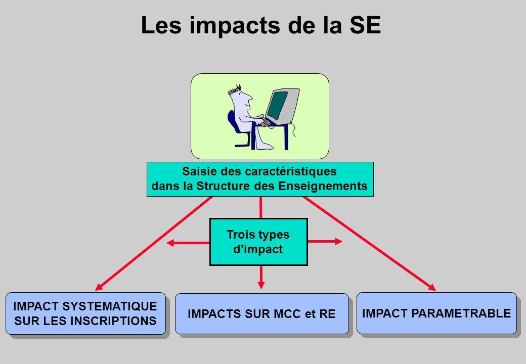 Les impacts de la SE Trois types d'impact IMPACT SYSTEMATIQUE SUR LES INSCRIPTIONS IMPACT SYSTEMATIQUE SUR LES INSCRIPTIONS IMPACT PARAMETRABLE IMPACT