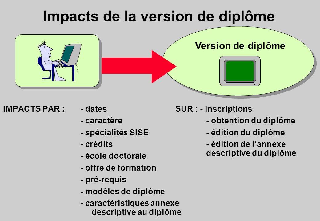 Impacts de la version de diplôme Version de diplôme IMPACTS PAR :- dates - caractère - spécialités SISE - crédits - école doctorale - offre de formati
