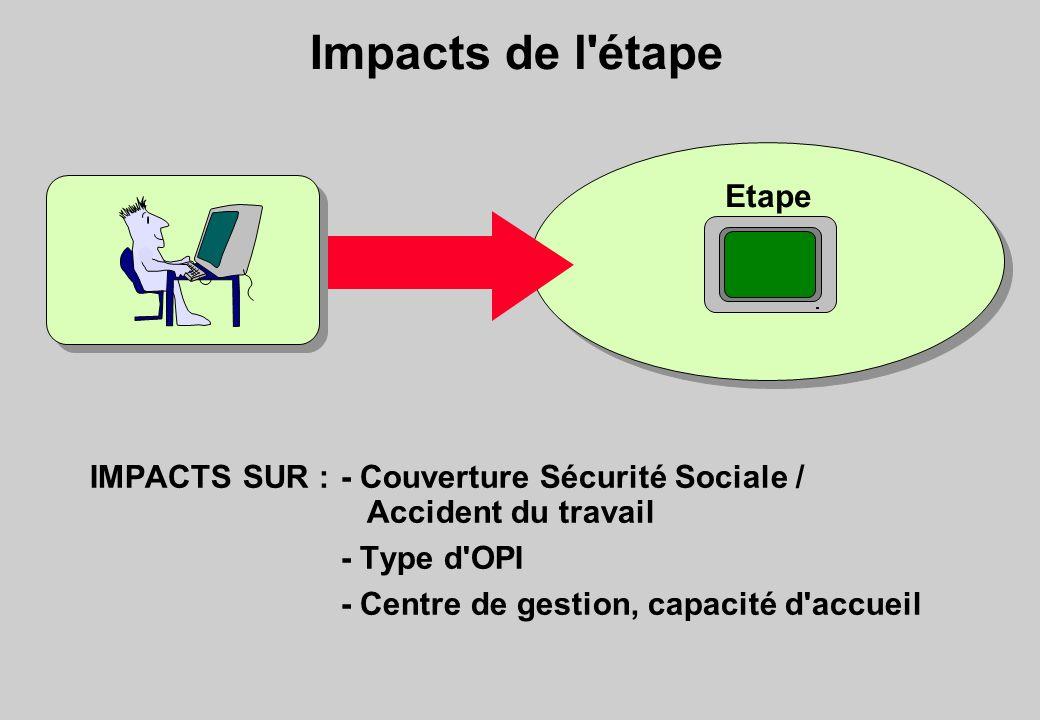 Impacts de l'étape Etape IMPACTS SUR :- Couverture Sécurité Sociale / Accident du travail - Type d'OPI - Centre de gestion, capacité d'accueil
