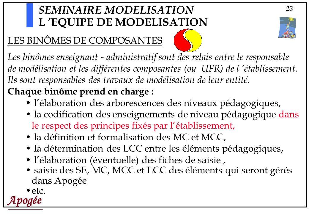 Apogée23 Les binômes enseignant - administratif sont des relais entre le responsable de modélisation et les différentes composantes (ou UFR) de l établissement.