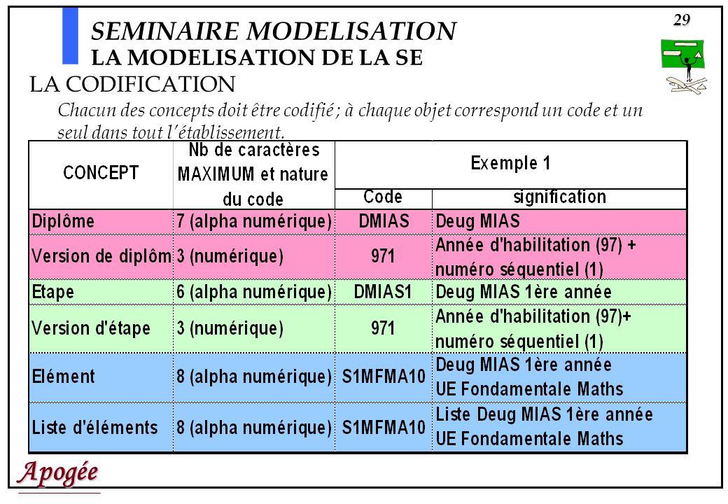 Apogée29 SEMINAIRE MODELISATION LA MODELISATION DE LA SE LA CODIFICATION Chacun des concepts doit être codifié ; à chaque objet correspond un code et un seul dans tout létablissement.