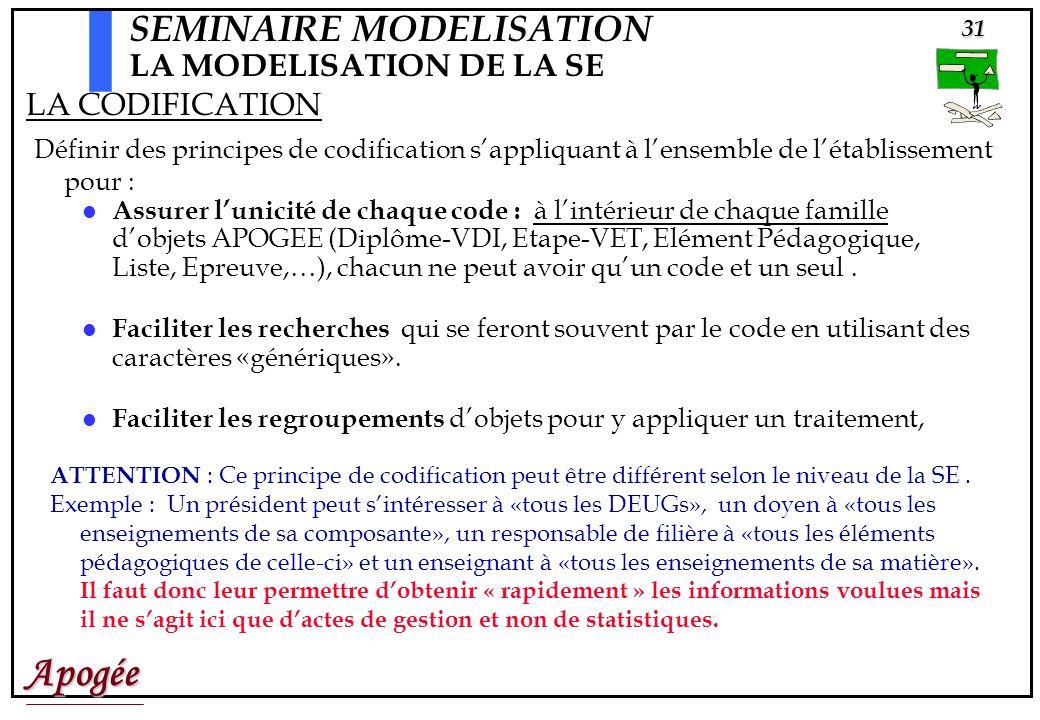 Apogée31 SEMINAIRE MODELISATION LA MODELISATION DE LA SE Assurer lunicité de chaque code : à lintérieur de chaque famille dobjets APOGEE (Diplôme-VDI, Etape-VET, Elément Pédagogique, Liste, Epreuve,…), chacun ne peut avoir quun code et un seul.