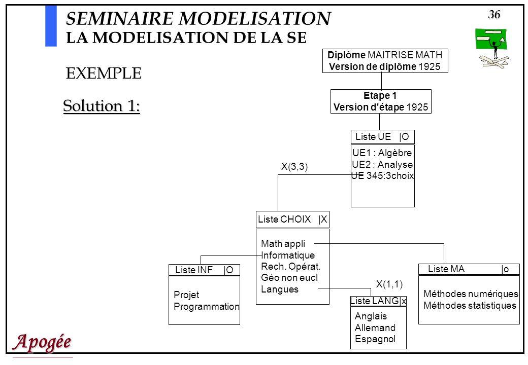 Apogée36 Diplôme MAITRISE MATH Version de diplôme 1925 Etape 1 Version d étape 1925 Liste CHOIX |X Math appli Informatique Rech.