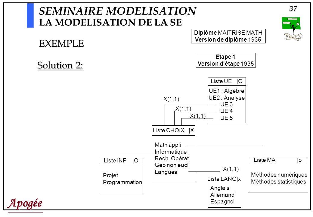 Apogée37 Diplôme MAITRISE MATH Version de diplôme 1935 Etape 1 Version d étape 1935 Liste CHOIX |X Math appli Informatique Rech.