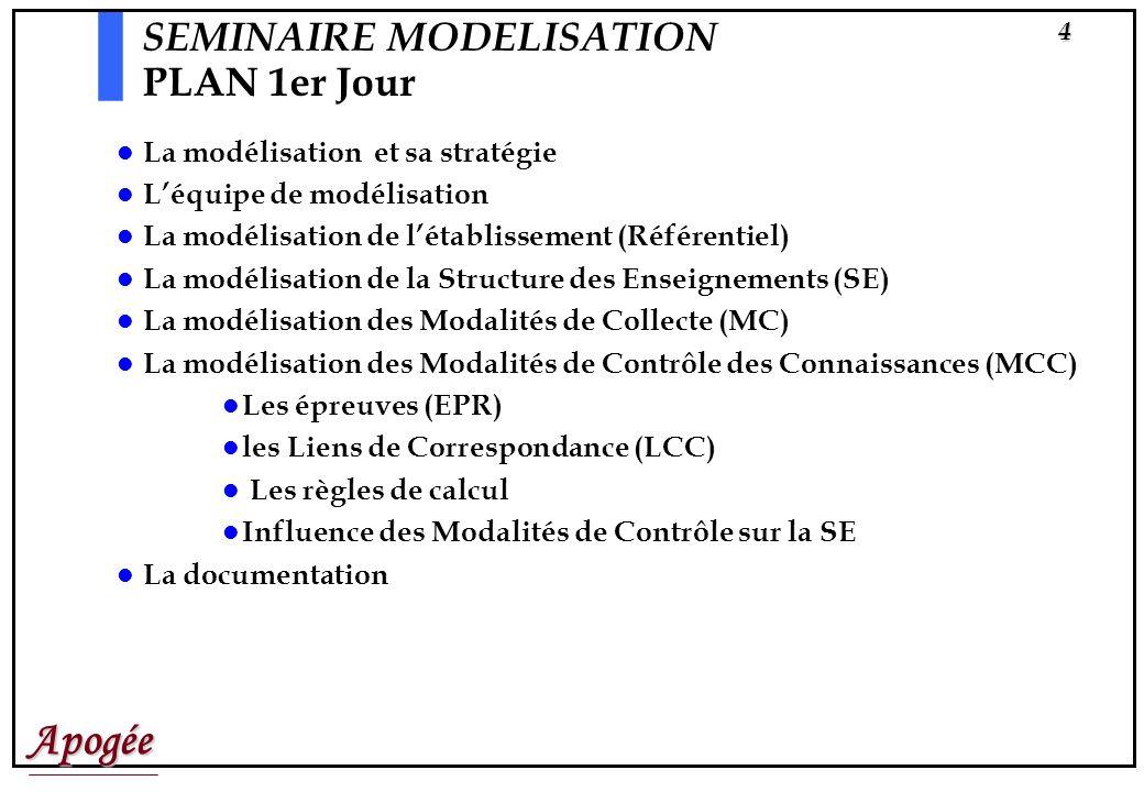 Apogée4 La modélisation et sa stratégie Léquipe de modélisation La modélisation de létablissement (Référentiel) La modélisation de la Structure des Enseignements (SE) La modélisation des Modalités de Collecte (MC) La modélisation des Modalités de Contrôle des Connaissances (MCC) Les épreuves (EPR) les Liens de Correspondance (LCC) Les règles de calcul Influence des Modalités de Contrôle sur la SE La documentation SEMINAIRE MODELISATION PLAN 1er Jour