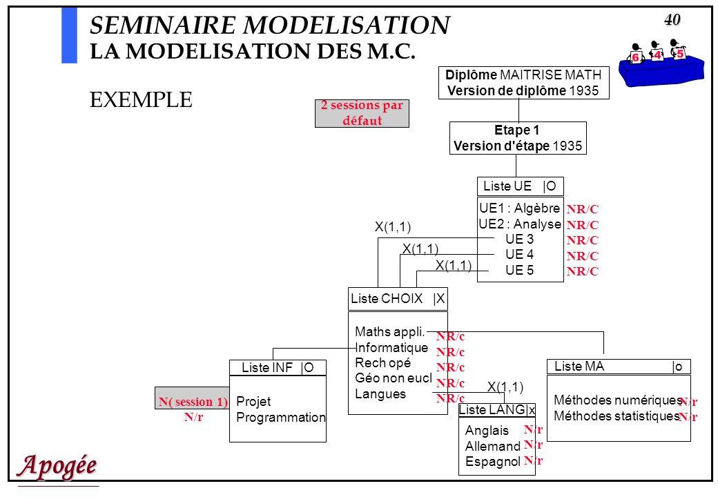 Apogée40 Diplôme MAITRISE MATH Version de diplôme 1935 Etape 1 Version d étape 1935 Liste CHOIX |X Maths appli.