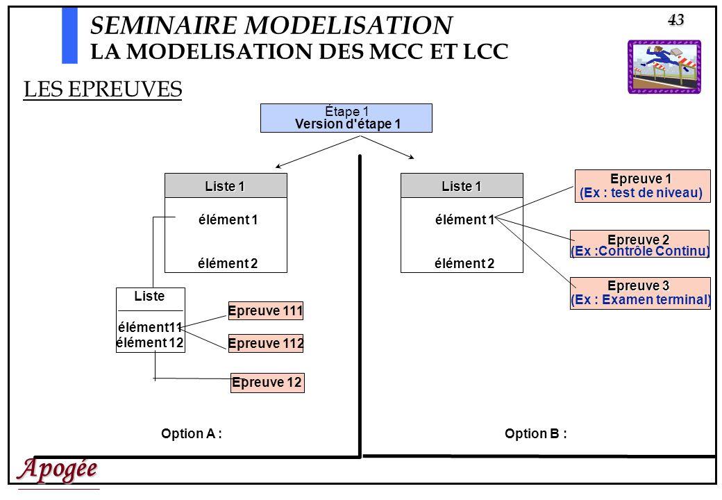 Apogée43 Étape 1 Version d étape 1 élément 1 élément 2 Epreuve 2 (Ex :Contrôle Continu) Liste 1 Epreuve 1 (Ex : test de niveau) élément 1 élément 2 Liste 1 Liste élément11 élément 12 Epreuve 111 Epreuve 112 Option A : Option B : LES EPREUVES SEMINAIRE MODELISATION LA MODELISATION DES MCC ET LCC Epreuve 12 Epreuve 2 Epreuve 3 (Ex : Examen terminal)
