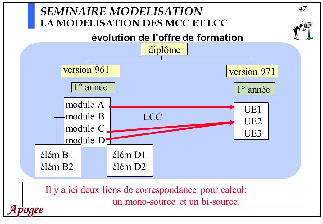 Apogée47 évolution de l offre de formation diplôme version 971 version 961 1° année module A module B module C module D UE1 UE2 UE3 élém B1 élém B2 LCC élém D1 élém D2 SEMINAIRE MODELISATION LA MODELISATION DES MCC ET LCC Il y a ici deux liens de correspondance pour calcul: un mono-source et un bi-source.