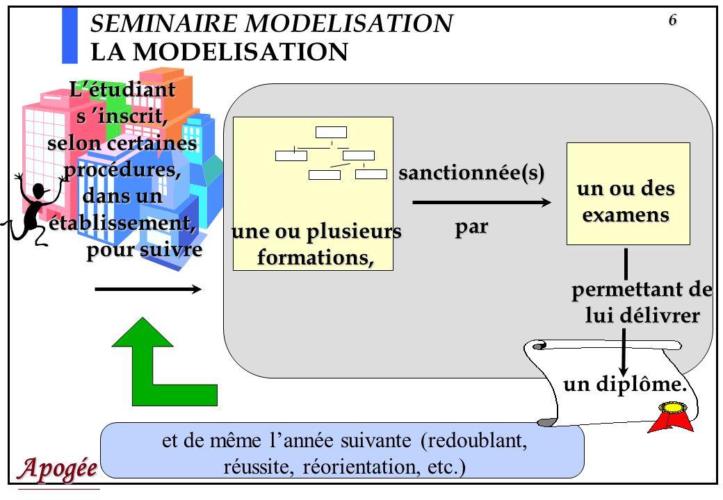 Apogée17 SEMINAIRE MODELISATION LA MODELISATION ET SA STRATEGIE LE DEGRE DE MODELISATION i.e.