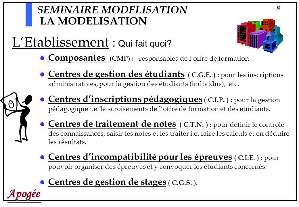 Apogée9 Diplôme version :1997-1999 Module A Module B Module C Élément B1 Elément B2 Elément B3 Eléments pédagogiques Enseignements Etape 2 version 971 Etape 1 version 971 SEMINAIRE MODELISATION LA MODELISATION Attention : ici, pour simplifier, les listes ne sont pas nommées L offre de formation = Structure des Enseignements (S.E.)