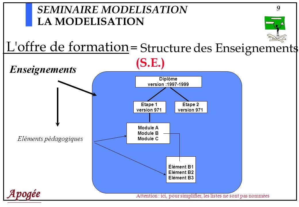 Apogée20 Léquipe de modélisation est la cellule opérationnelle responsable de la modélisation de la SE, des MC, des MCC, des LCC, etc.