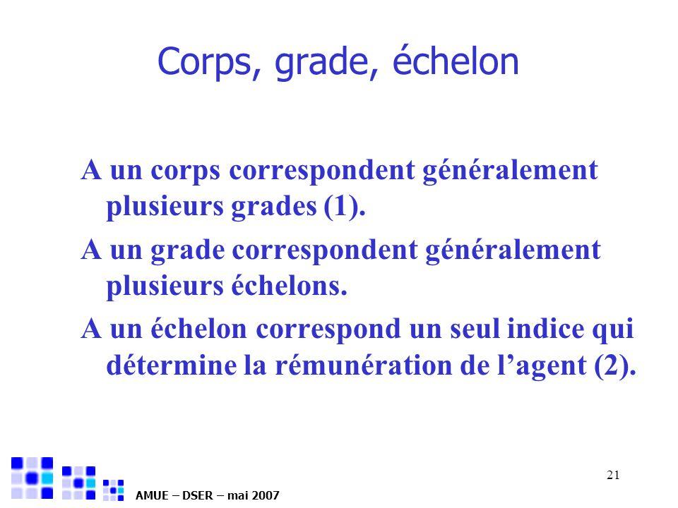 AMUE – DSER – mai 2007 21 Corps, grade, échelon A un corps correspondent généralement plusieurs grades (1). A un grade correspondent généralement plus
