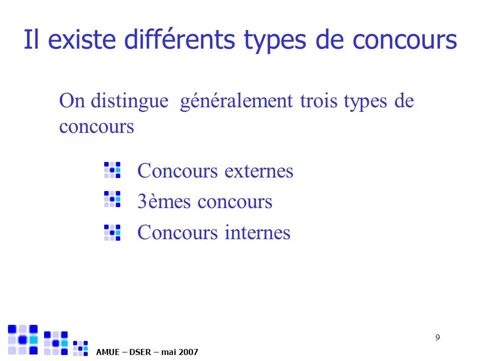 AMUE – DSER – mai 2007 9 Il existe différents types de concours On distingue généralement trois types de concours Concours externes 3èmes concours Con