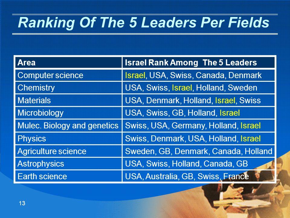 Position de la Science Israélienne Sciences des matériaux et nanotechnologie: 1 er rang Sciences de lordinateur : 2 eme rang Economie et management: 4 eme rang Chimie: 5 eme rang.