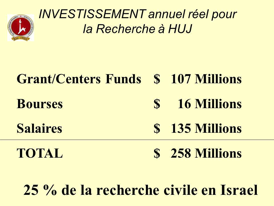 FONDS EXTERIEURS POUR LA RECHERCHE à HUJ (Par année académique ….) 107 Millions US $