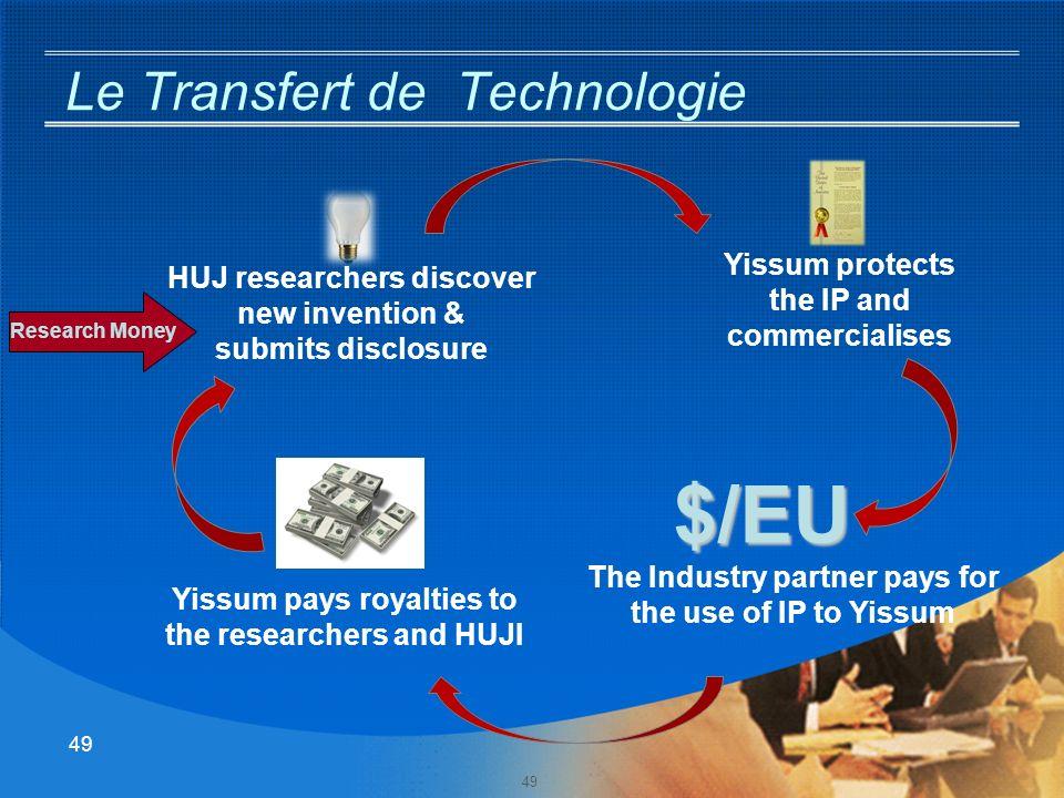 48 Mission de Yissum (créée en 1964) Propriétaire exclusif de la PI de lUniversité: doit promouvoir le transfert de technologies vers lIndustrie et la Sociéte en général Yissum = Hebreu pour application