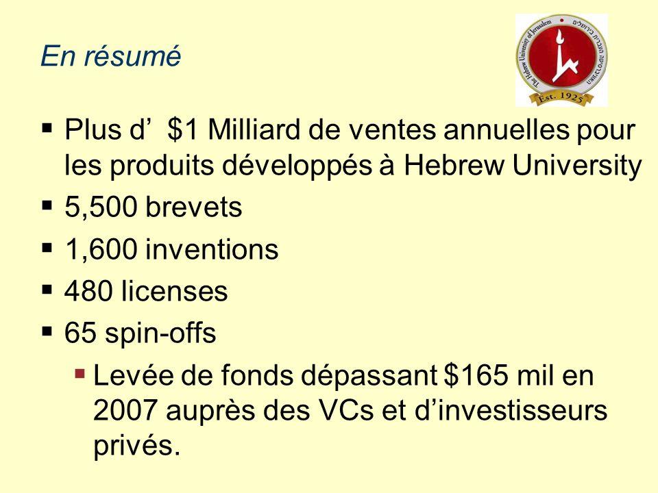 50 La Propriété Intellectuelle et son partage Yissum est le propriétaire de tout développement réalisé à HU Les bénéfices nets sont redistribués: –40% des Royalties vont au chercheur –20% des royalties vont au Labo du chercheur –40% vont à l HU