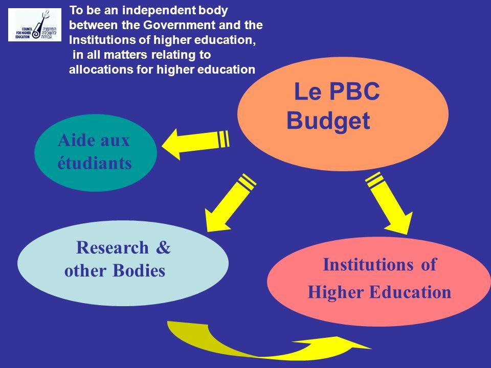 Développement des Institutions d Education supérieure dans les années 90.