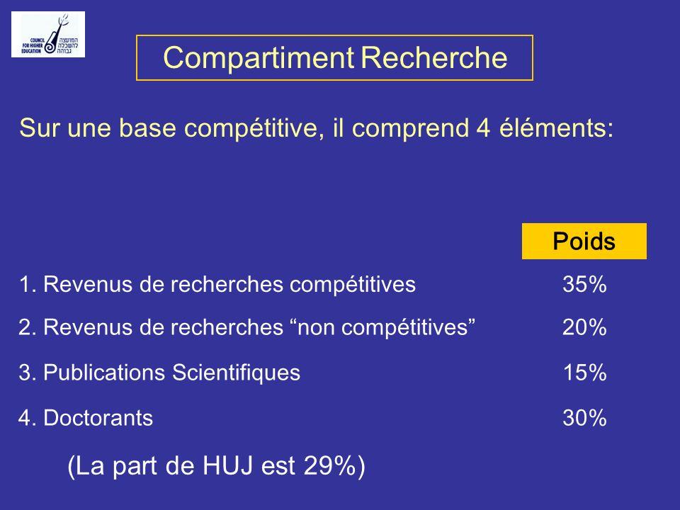 Principe du Modèle 1. Le modèle a 2 compartiments séparés: Enseignement Recherche