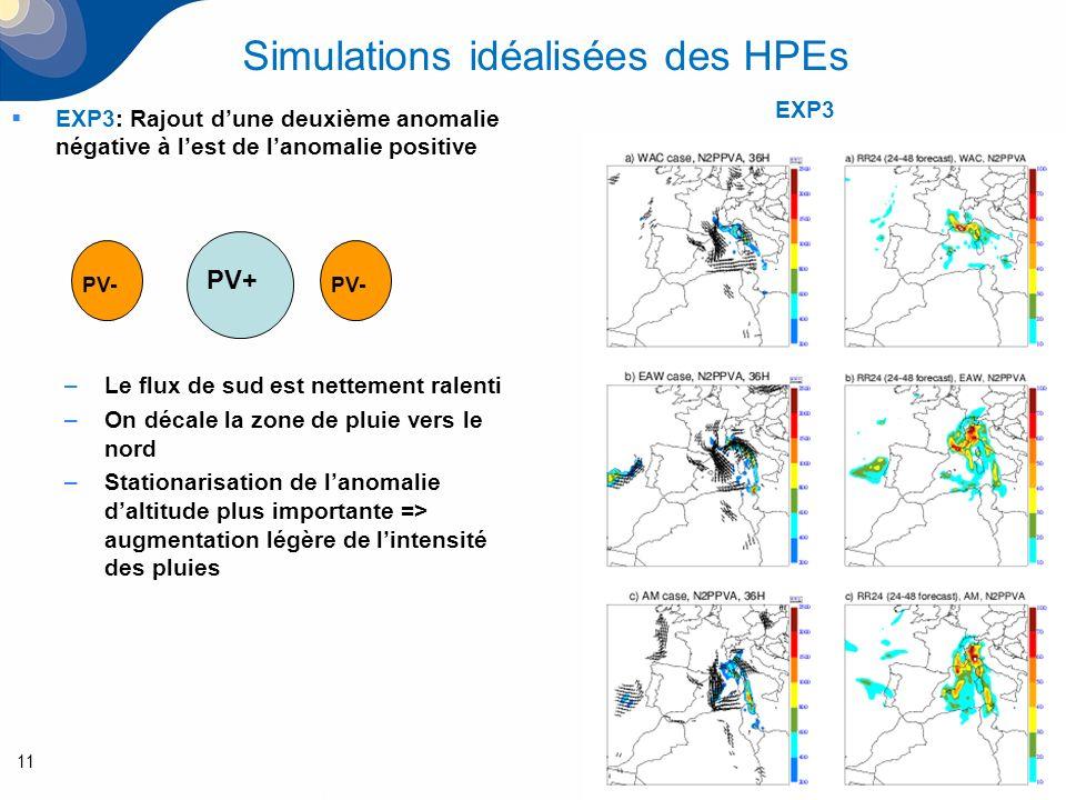 11 Simulations idéalisées des HPEs EXP3: Rajout dune deuxième anomalie négative à lest de lanomalie positive –Le flux de sud est nettement ralenti –On décale la zone de pluie vers le nord –Stationarisation de lanomalie daltitude plus importante => augmentation légère de lintensité des pluies PV+ PV- EXP3 PV-