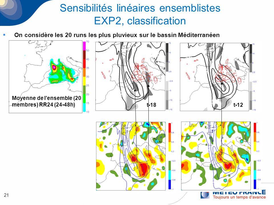 21 Sensibilités linéaires ensemblistes EXP2, classification On considère les 20 runs les plus pluvieux sur le bassin Méditerranéen Moyenne de lensemble (20 membres) RR24 (24-48h) t-18t-12