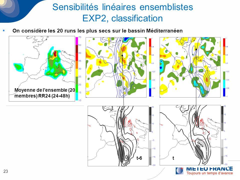 23 Sensibilités linéaires ensemblistes EXP2, classification On considère les 20 runs les plus secs sur le bassin Méditerranéen Moyenne de lensemble (20 membres) RR24 (24-48h) t-6t