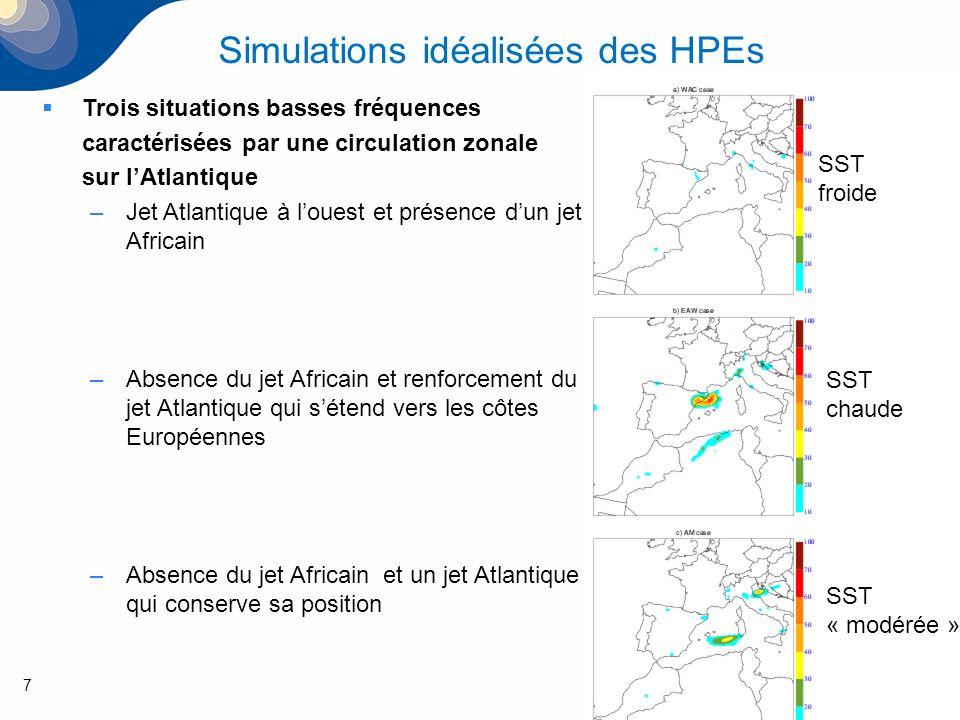 8 Simulations idéalisées des HPEs EXP1: Rajout dune anomalie positive (15PVU) de Tourbillon Potentiel –Talweg nord/sud + jet nord/Sud en amont de lanomalie et jet sud/nord en aval de lanomalie.