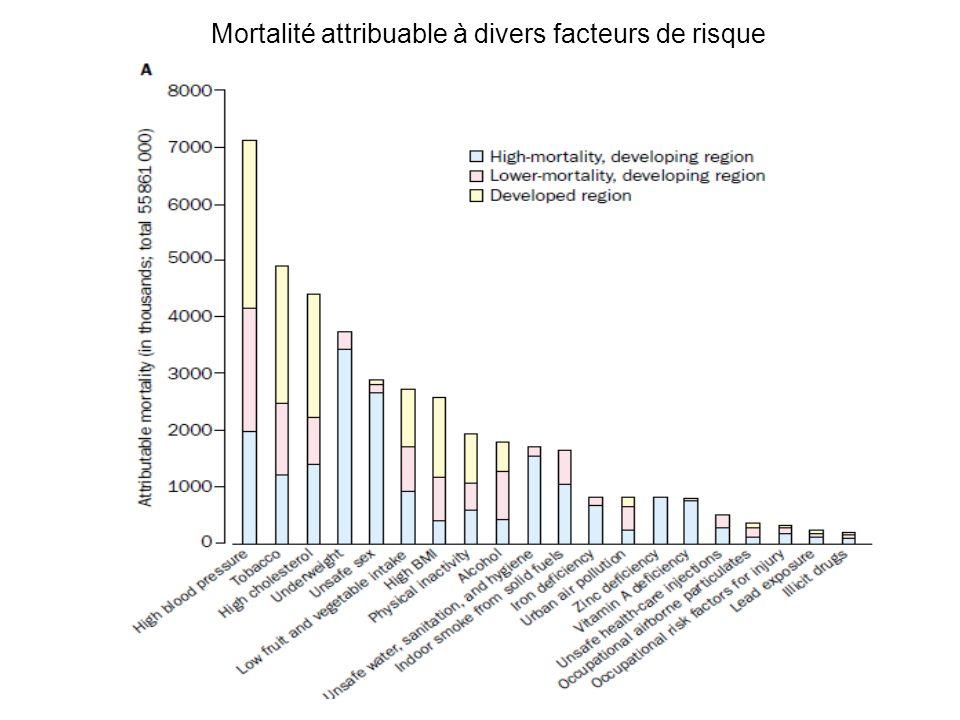 Mortalité attribuable à divers facteurs de risque