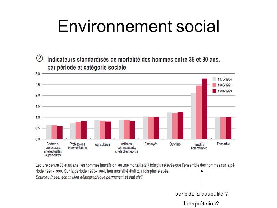 Environnement social sens de la causalité ? Interprétation?