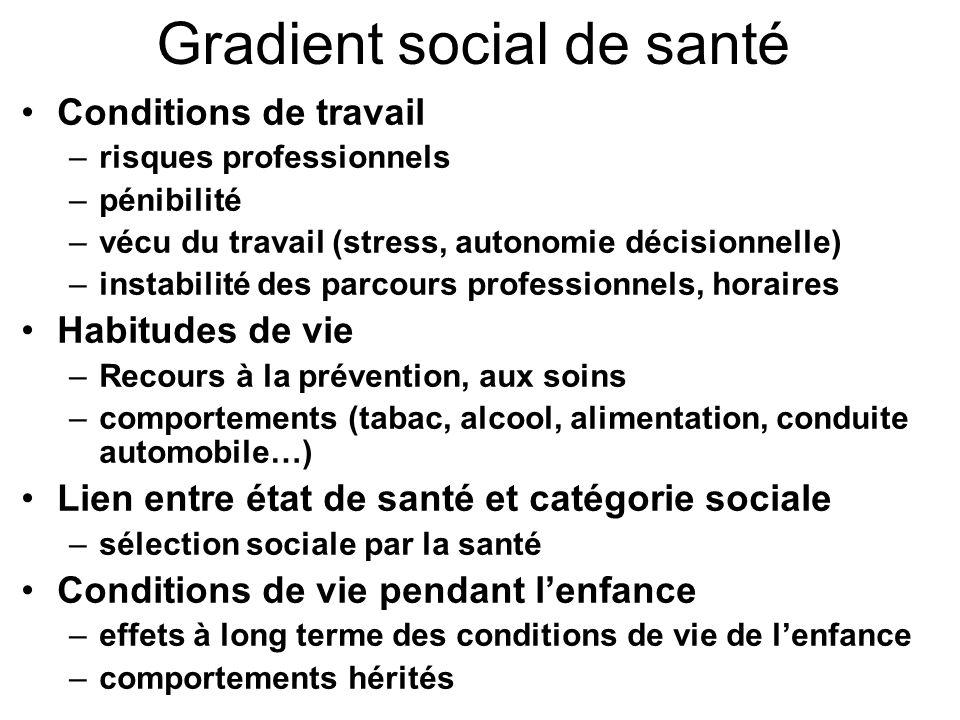 Gradient social de santé Conditions de travail –risques professionnels –pénibilité –vécu du travail (stress, autonomie décisionnelle) –instabilité des