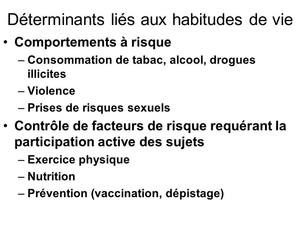 Déterminants liés aux habitudes de vie Comportements à risque –Consommation de tabac, alcool, drogues illicites –Violence –Prises de risques sexuels C