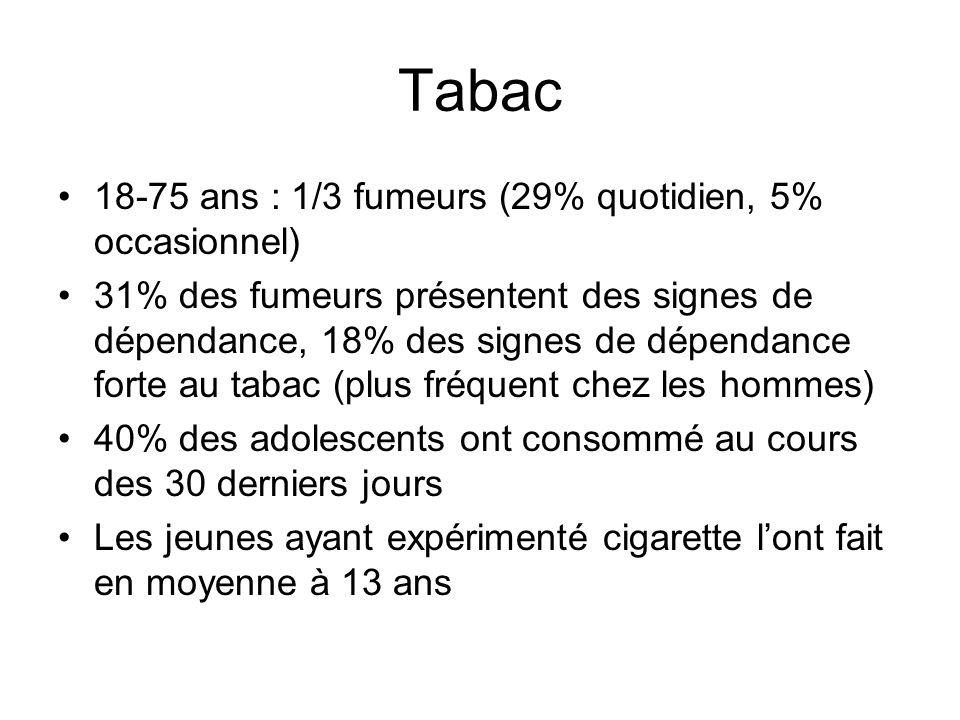 Tabac 18-75 ans : 1/3 fumeurs (29% quotidien, 5% occasionnel) 31% des fumeurs présentent des signes de dépendance, 18% des signes de dépendance forte