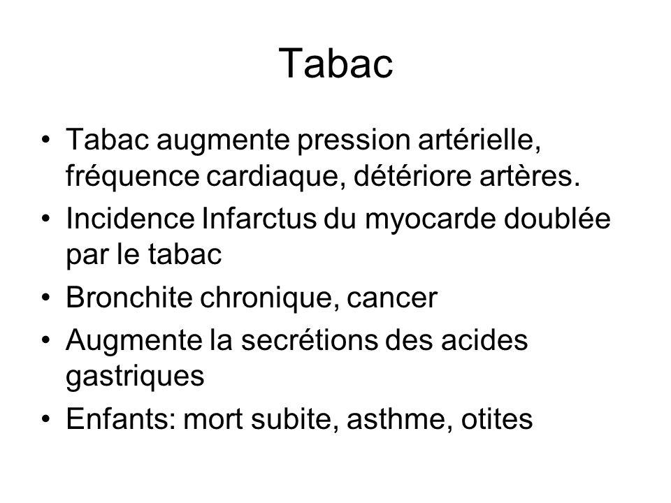 Tabac augmente pression artérielle, fréquence cardiaque, détériore artères. Incidence Infarctus du myocarde doublée par le tabac Bronchite chronique,