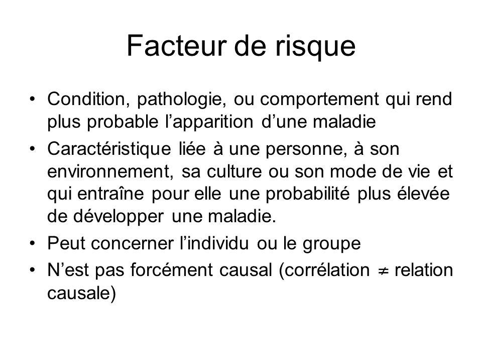 Facteur de risque Condition, pathologie, ou comportement qui rend plus probable lapparition dune maladie Caractéristique liée à une personne, à son en