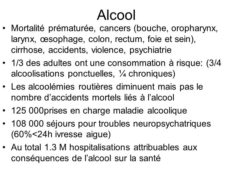 Alcool Mortalité prématurée, cancers (bouche, oropharynx, larynx, œsophage, colon, rectum, foie et sein), cirrhose, accidents, violence, psychiatrie 1