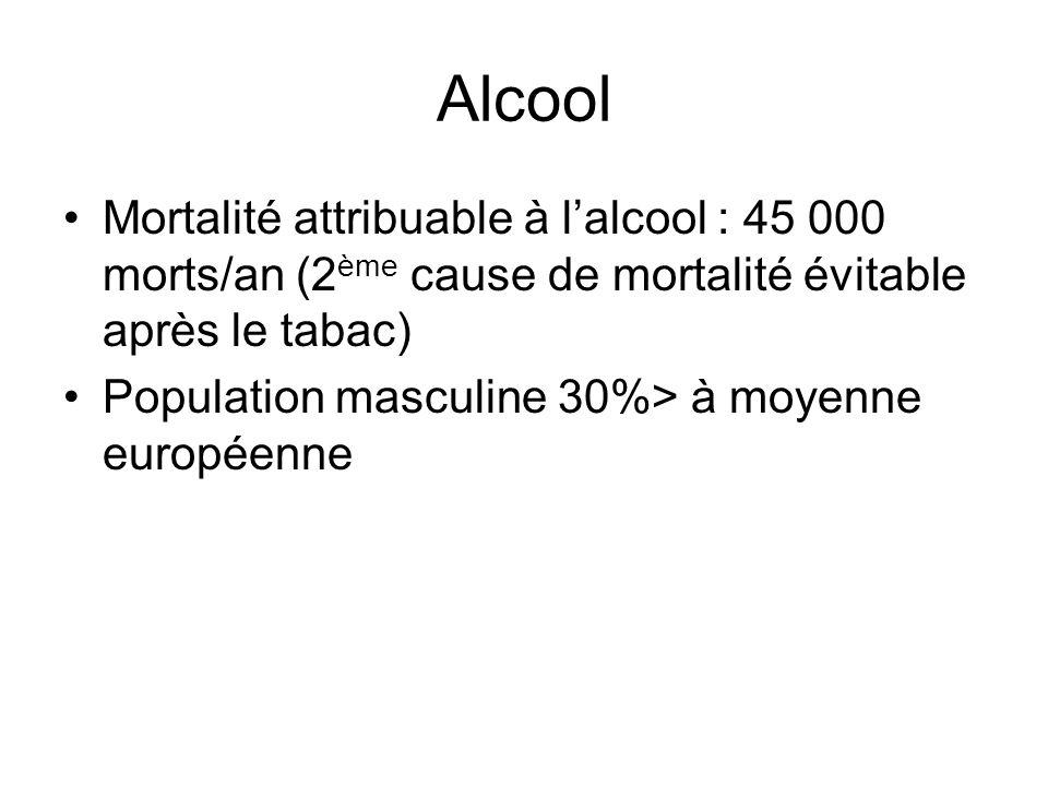 Alcool Mortalité attribuable à lalcool : 45 000 morts/an (2 ème cause de mortalité évitable après le tabac) Population masculine 30%> à moyenne europé