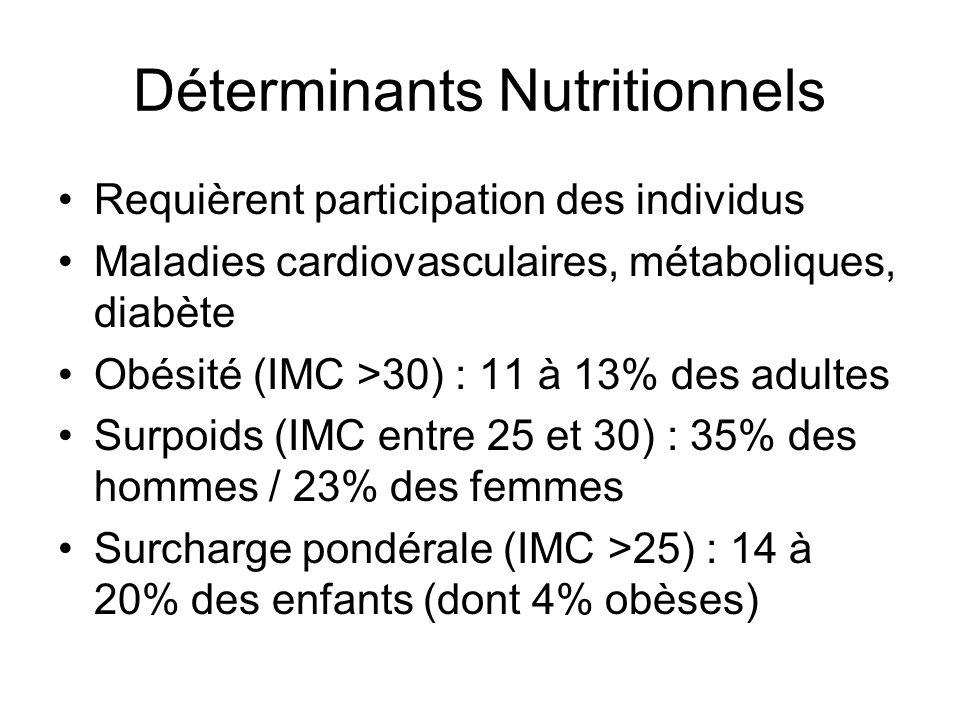 Déterminants Nutritionnels Requièrent participation des individus Maladies cardiovasculaires, métaboliques, diabète Obésité (IMC >30) : 11 à 13% des a