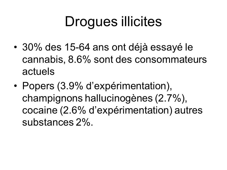Drogues illicites 30% des 15-64 ans ont déjà essayé le cannabis, 8.6% sont des consommateurs actuels Popers (3.9% dexpérimentation), champignons hallu