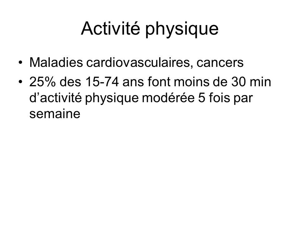 Activité physique Maladies cardiovasculaires, cancers 25% des 15-74 ans font moins de 30 min dactivité physique modérée 5 fois par semaine
