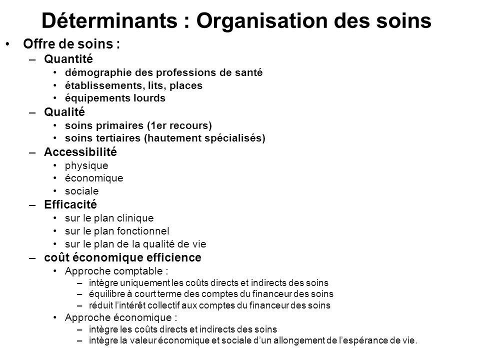Déterminants : Organisation des soins Offre de soins : –Quantité démographie des professions de santé établissements, lits, places équipements lourds