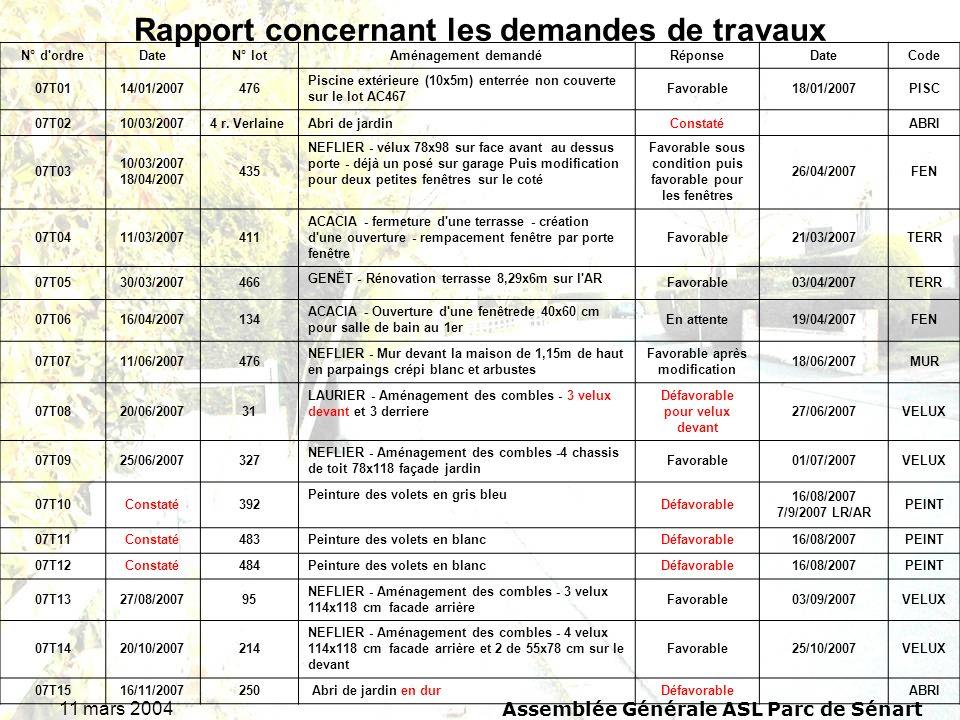 11 mars 2004Assemblée Générale ASL Parc de Sénart Rapport concernant les demandes de travaux N° d'ordreDateN° lotAménagement demandéRéponseDateCode 07