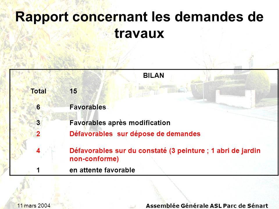 11 mars 2004Assemblée Générale ASL Parc de Sénart Rapport concernant les demandes de travaux BILAN Total15 6Favorables 3Favorables après modification